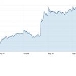 NASDAQ composite