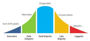diffusion curve laggard